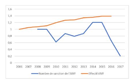 Sanctions réglementaires